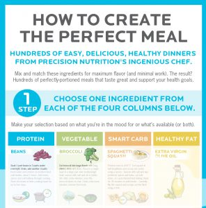precision-nutrition-create-the-perfect-meal-image 02