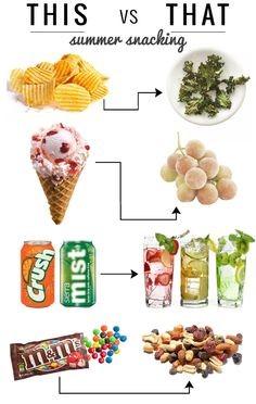 Snacking Is Healthy Fuelfit Fuelfit